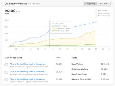 Blog Performance Dashboard blog dashboard chart