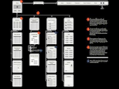 Wireframe/site flow website ux ui wireframe