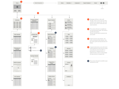 Wireframe/site flow website ux ui wireframe