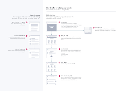 Site flow diagram wireframe planning ui sitemap