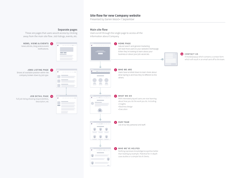 Site Flow Diagram By Darren Wood Dribbble Dribbble