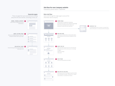 Site flow diagram wireframe planning ui sitemap