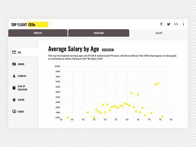 Top Flight CEOs - Salary Graph web design scatter chart scatter plot scatter graph yellow dataviz data