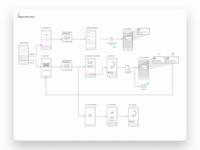 Vhi - App Flow