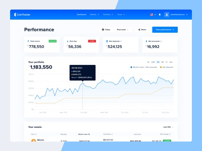 CoinTracker Performance roi metrics design chart cointracker ethereum investing analytics cryptocurrency dashboard performance
