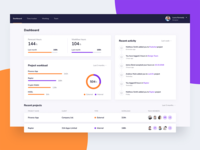 Team management dashboard