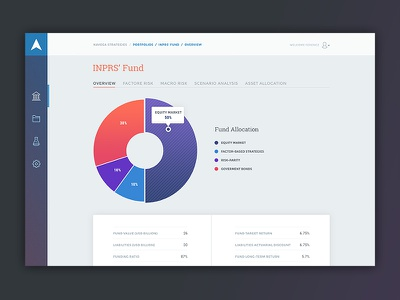 Navega Platform UI / Portfolio s. navega financial design webdesign interface ux ui graph tables