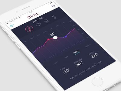 Oval Analytics screen smart home app interface mobile ui design oval analytics productdesign