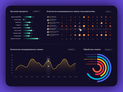 Charts for Data Visualization III dashboard ui line graph graphic visualization chart