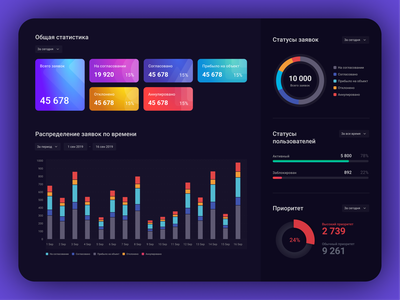 Charts for Data Visualization I visualisation statistics dashboard ui dashboad chart