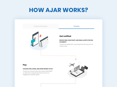 How it works for Tenants? ajar how it works rent properties anywhere everywhere pay from anywhere pay get notified pay rent tenants manage properties property management vector ajar illustration ui ux dribbble
