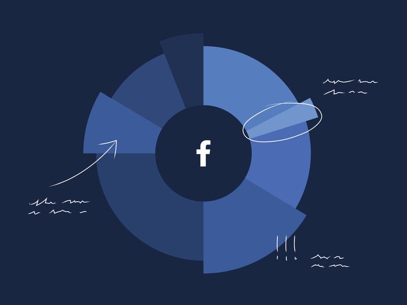 Facebook statistics blog art