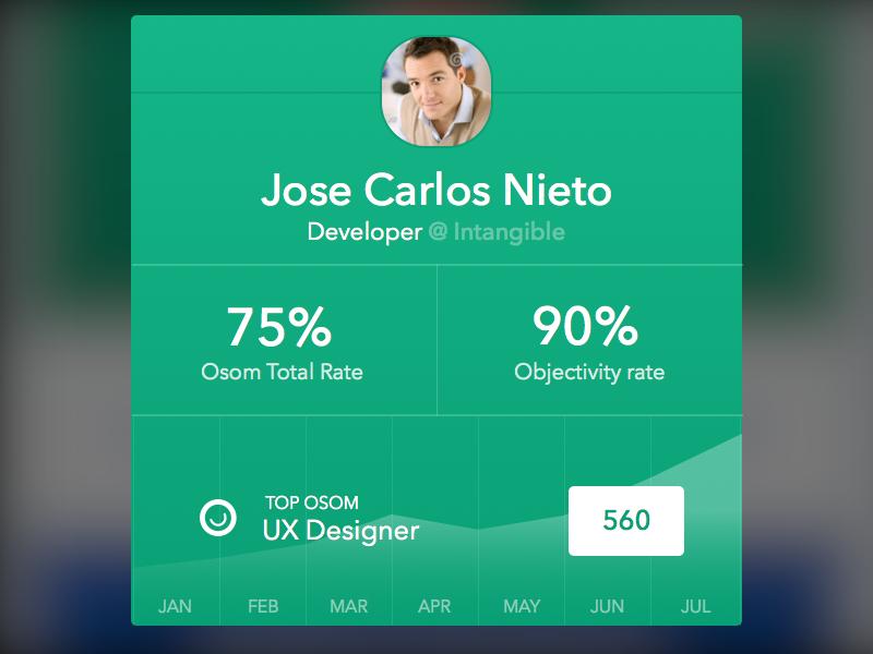 Mini Profile app profile graph