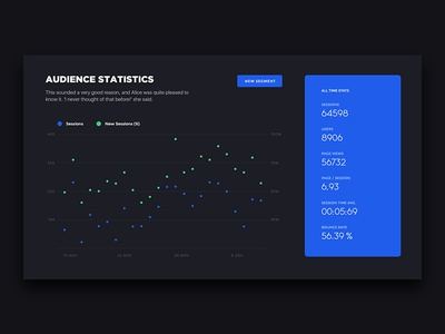 Audience statistics ui plan learning interactive dynamic data dark color clean animated