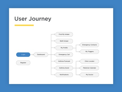 Healthapp User journey