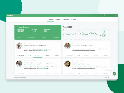 Dashboard for monitoring web app with charts