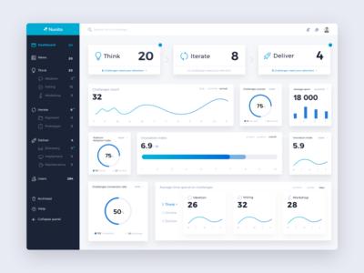 Digital Transformation Dashboard charts stats user interface user experience software saas platform material dashboard blue b2b
