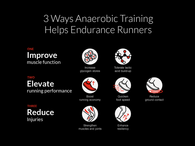 3 Ways Anaerobic Training Helps Endurance Runners design vector minimal training anaerobic infographic