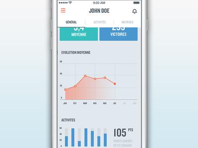 Profil page profil application quizz flat design ui ux graph