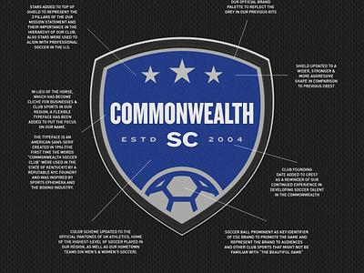 Commonwealth Soccer Club of Kentucky Crest youth sports mls starts soccer club commonwealth sports design sports logos sports branding crest futbol football soccer