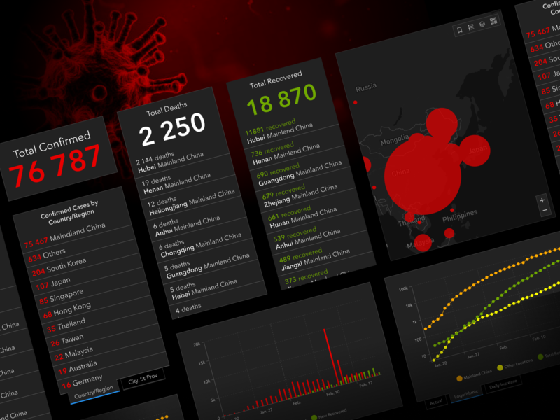 2019-nCov Dashboard website webdesign web virus ux ui science medical interface freebie free figma design system data visualization data dashboard coronavirus