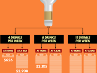 The Costs of Drinking