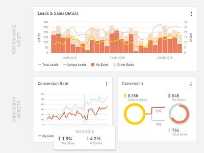 Widgets graphs charts widgets