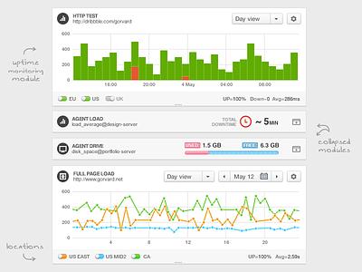 Monitis modules dashboard stat modules chart graph statistics success usage progress bar minimize collapse monitor switch