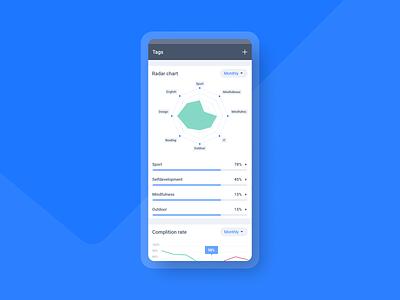 Qhabit - Tags habits tags uxdesign uxui app design app mobile ui graphs tracker habit tracker chart