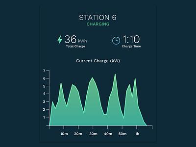 Dark UI Sample web app graph dashboard data viz flow ux ui ios information design data charts
