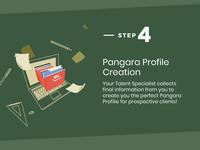 How To Become A Pangara Talent