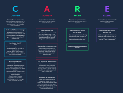 CARE Model UX for Supply Chain Interface