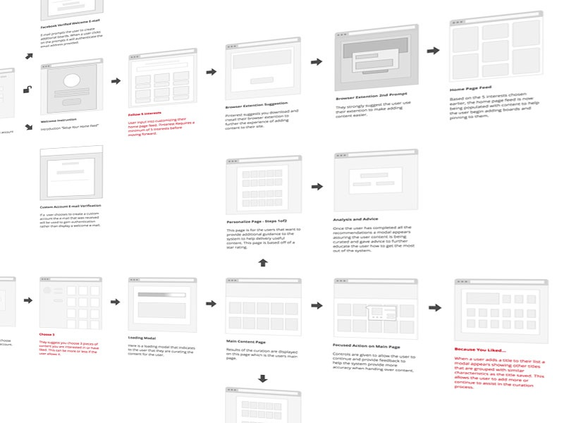 Curation Ideation content wireframes