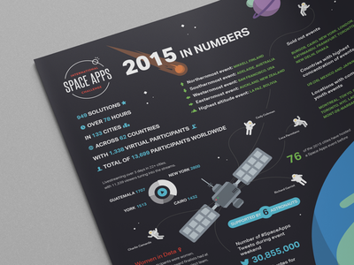 Space Apps 2015 Infographic space apps nasa hackathon challenge data problem global astronaut station planet