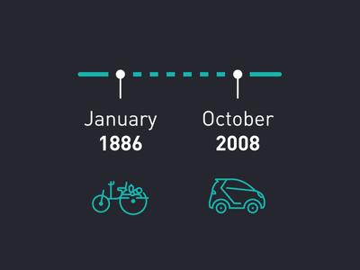 moovel Timeline petrol icon automobile car diamler product infographic timeline mobility moovel
