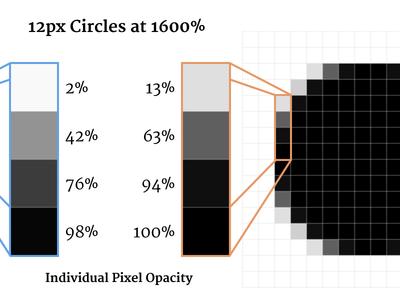 Round Circles in Illustrator