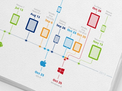 Timeline of mobile releases  timeline infographic info graphic info-graphic information-design apple android windows windows 8 2013 2012 nexus 7 galaxy ipad iphone kindle surface ios ipad mini