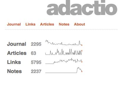 Small Screen Sparklines dataviz adactio sparklines