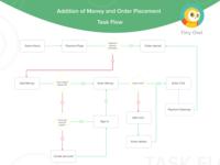 Tiny Owl Payments Task Flow