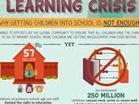 Global Learning Crisis Infographic
