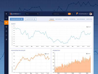 ChronoPay CRM system chart dashboard crm