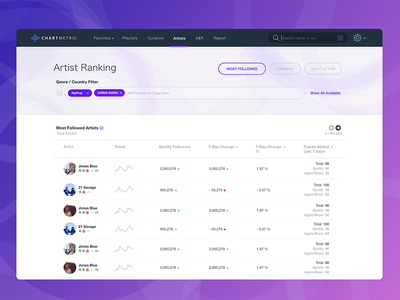 Ranking Chart with Tags redesign ux ui tag sorting table chart rank startup music website web