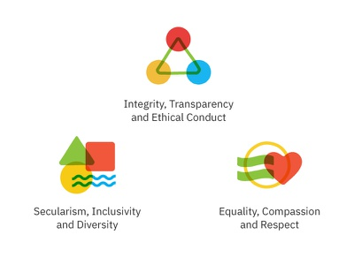 Foundation Values goa respect compassion equality diversity inclusivity secularism ethics transparency integrity icon values abstract icons