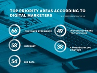 Digital Marketing Chart for Reply All