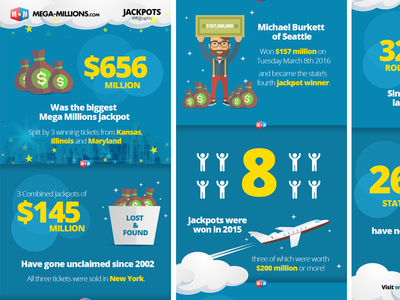Lottery infographic