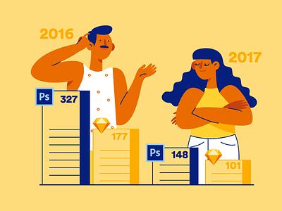 Avocode 2017 UI Design Report layers design character photoshop sketch statistics flat stats illustration avocode
