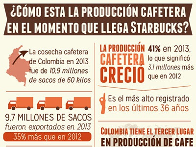 Colombian coffee infographics colombian coffee starbucks infographics coffee infografia data datos periodismo