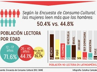 Lecture in Colombia infographic