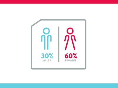 M F Inforgraphic red blue left right sex gender percentage restroom women men female male