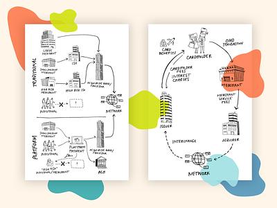 money flow diagrams hand drawn type hand drawn vector graphic design illustration adobe adobe capture